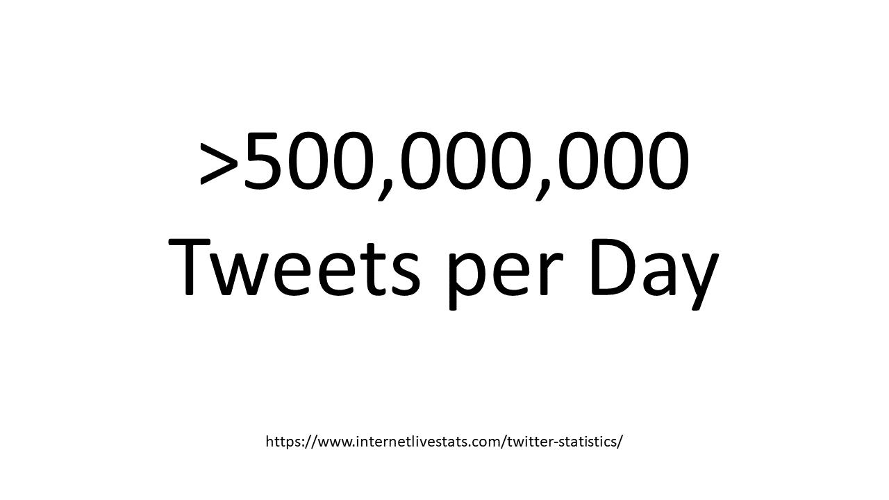 Total Tweets per day